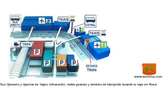 Mapa del aeropuerto de Fiumicino y sus instalaciones