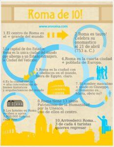Información para viajar a Roma 2