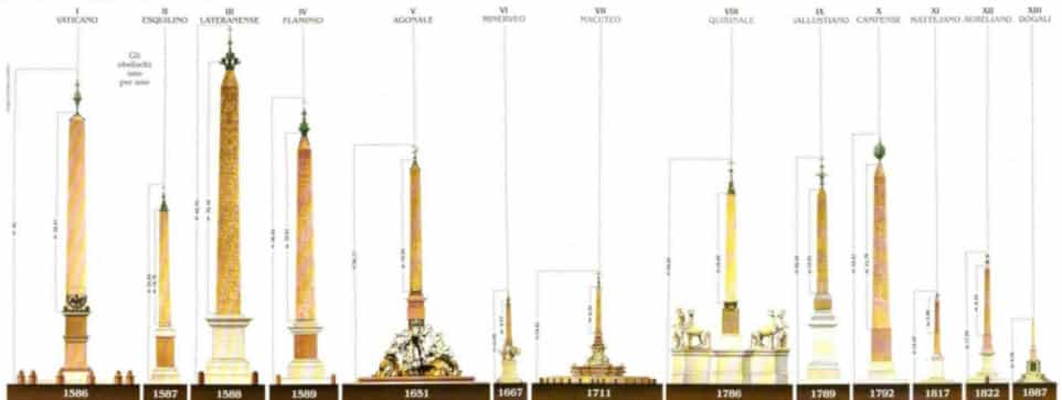 obeliscos egipcios en roma